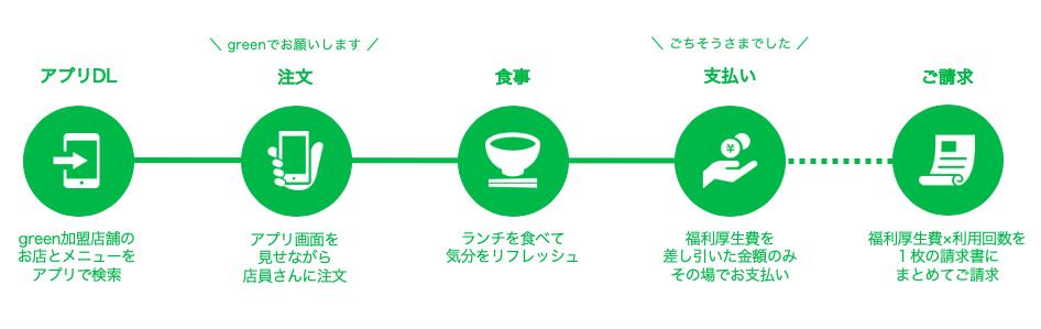 greenの流れ